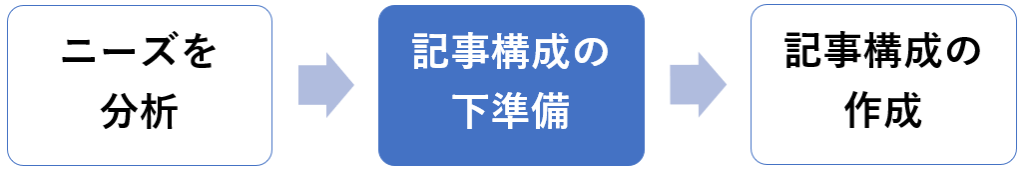 ブログ記事構成案を書き上げる【手順②】