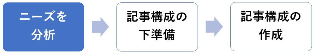 ブログ記事構成は、読者さんのニーズ分析から【手順①】